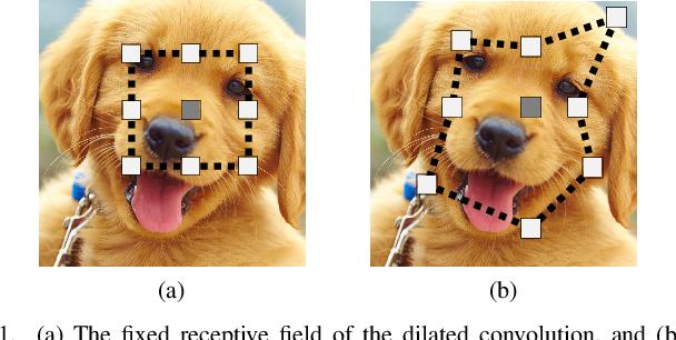 Figure 1 for Gaussian Dynamic Convolution for Efficient Single-Image Segmentation