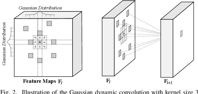 Figure 4 for Gaussian Dynamic Convolution for Efficient Single-Image Segmentation