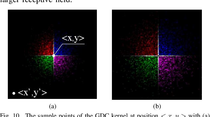 Figure 2 for Gaussian Dynamic Convolution for Efficient Single-Image Segmentation
