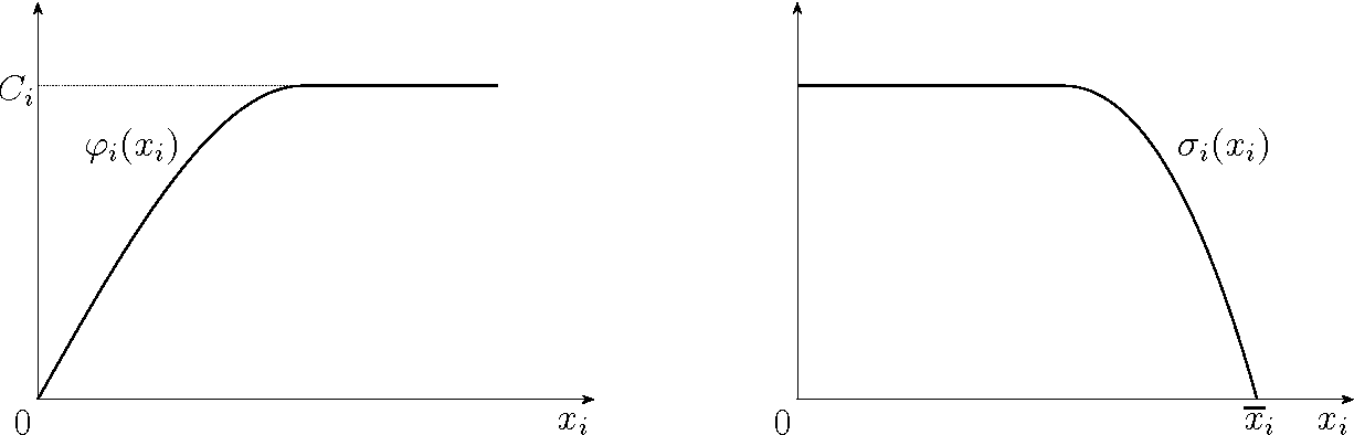 Figure 3: A demand function (on the left) and a supply function (on the right).