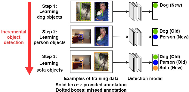 Figure 1 for SID: Incremental Learning for Anchor-Free Object Detection via Selective and Inter-Related Distillation