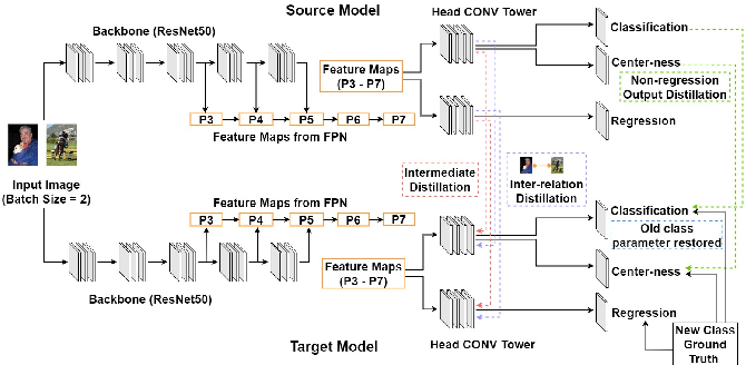 Figure 3 for SID: Incremental Learning for Anchor-Free Object Detection via Selective and Inter-Related Distillation