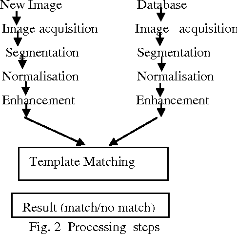 Template Matching In Image Processing | Pdf Iris Recognition System Using Biometric Template Matching