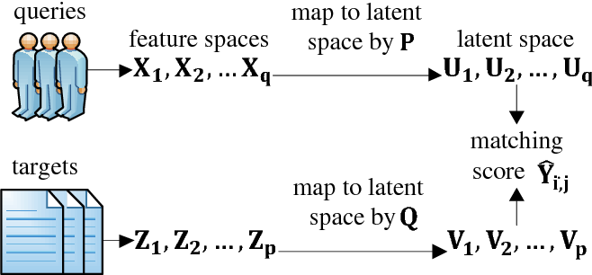 Figure 1 for A Parallel and Efficient Algorithm for Learning to Match