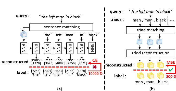 Figure 1 for Discriminative Triad Matching and Reconstruction for Weakly Referring Expression Grounding