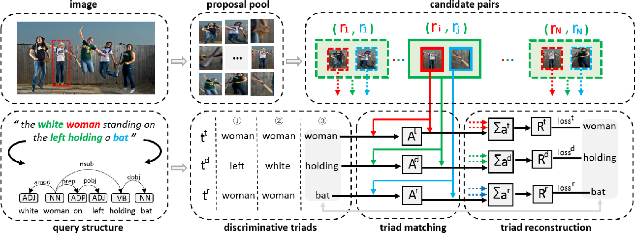 Figure 3 for Discriminative Triad Matching and Reconstruction for Weakly Referring Expression Grounding
