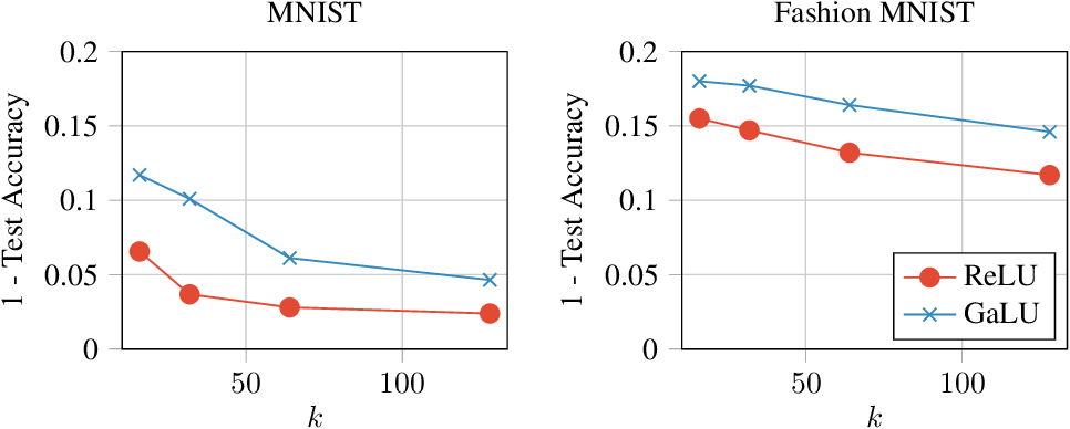 Figure 4 for Decoupling Gating from Linearity