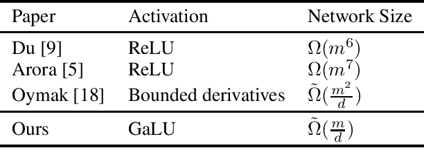 Figure 1 for Decoupling Gating from Linearity