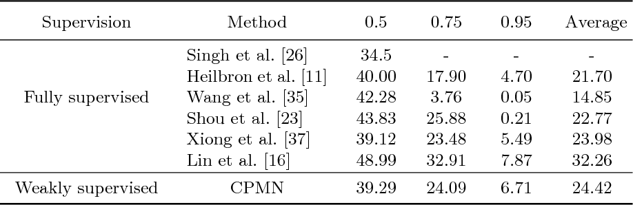 Figure 4 for Cascaded Pyramid Mining Network for Weakly Supervised Temporal Action Localization