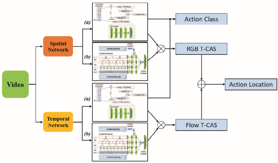 Figure 1 for Cascaded Pyramid Mining Network for Weakly Supervised Temporal Action Localization