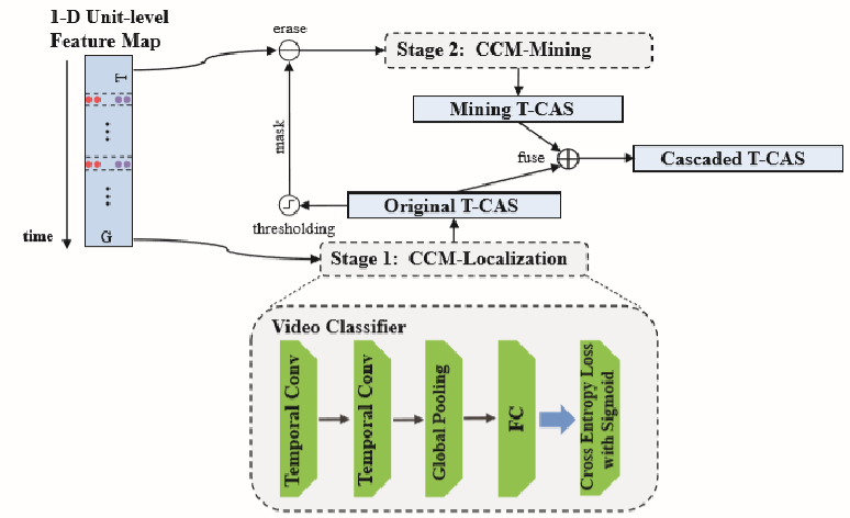 Figure 3 for Cascaded Pyramid Mining Network for Weakly Supervised Temporal Action Localization