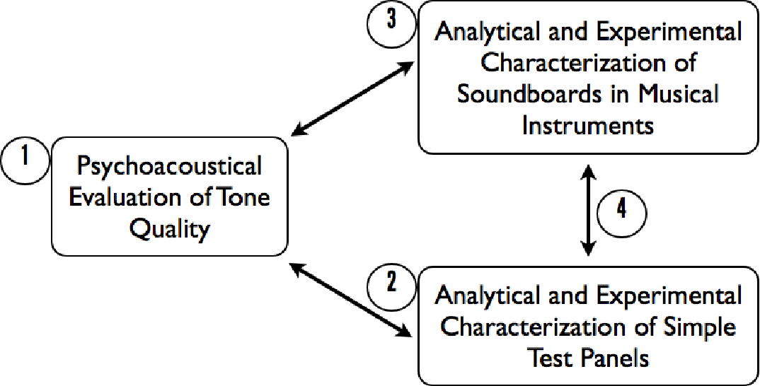 PDF] The Characterization of Piano Soundboard Materials with Respect