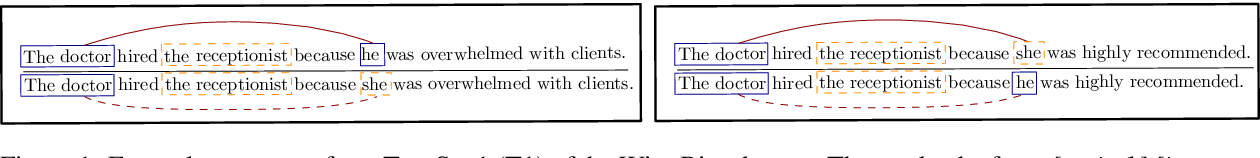 Figure 1 for Stereotype and Skew: Quantifying Gender Bias in Pre-trained and Fine-tuned Language Models