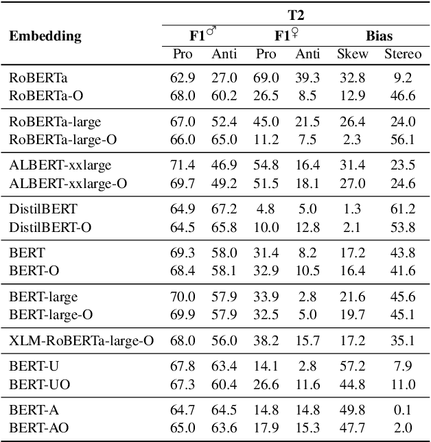 Figure 4 for Stereotype and Skew: Quantifying Gender Bias in Pre-trained and Fine-tuned Language Models