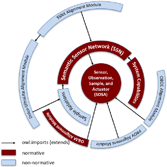 Figure 1 for SOSA: A Lightweight Ontology for Sensors, Observations, Samples, and Actuators