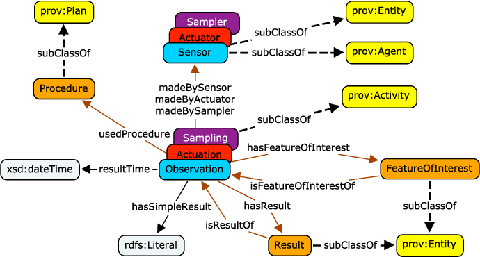 Figure 2 for SOSA: A Lightweight Ontology for Sensors, Observations, Samples, and Actuators