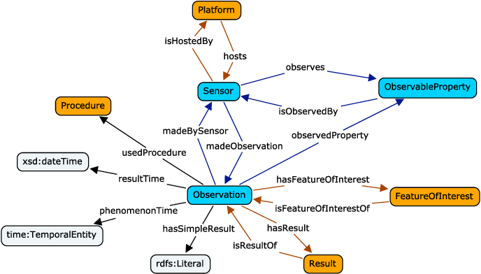 Figure 3 for SOSA: A Lightweight Ontology for Sensors, Observations, Samples, and Actuators