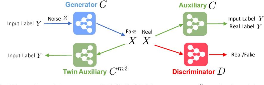Figure 1 for Twin Auxiliary Classifiers GAN