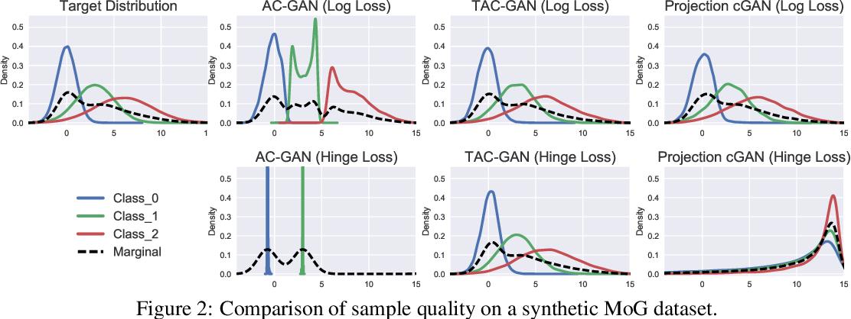 Figure 3 for Twin Auxiliary Classifiers GAN