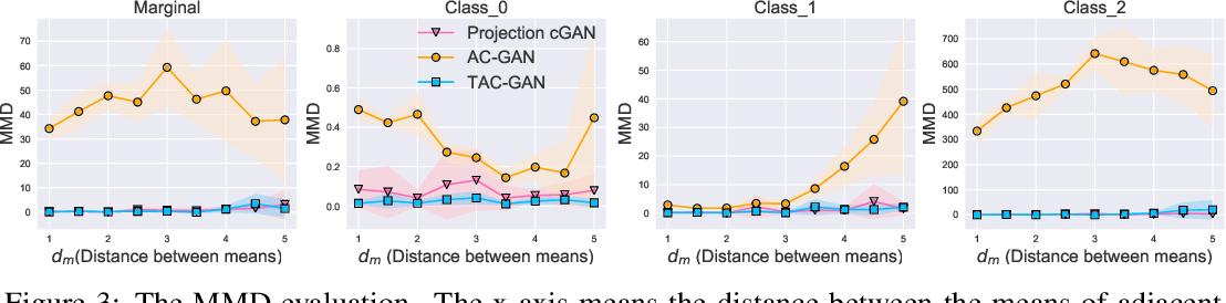 Figure 4 for Twin Auxiliary Classifiers GAN