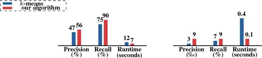 Figure 3 for Temporal Human Action Segmentation via Dynamic Clustering
