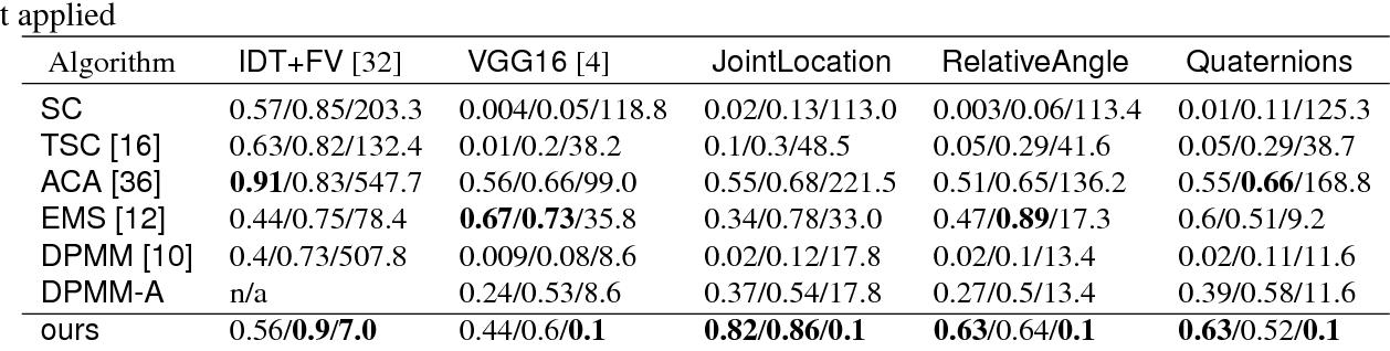 Figure 2 for Temporal Human Action Segmentation via Dynamic Clustering