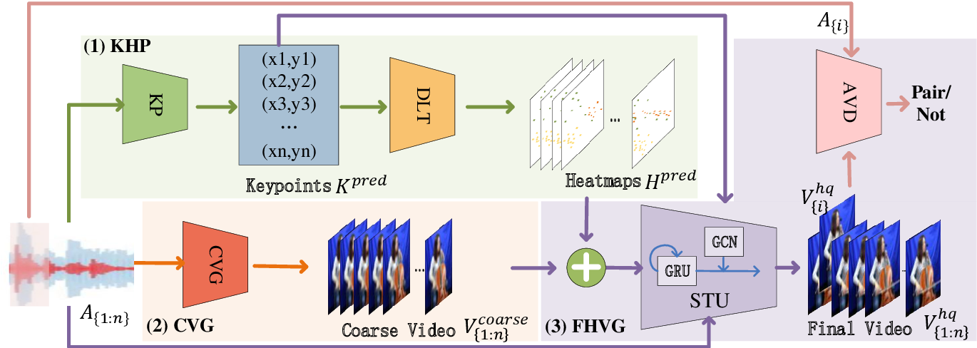 Figure 1 for Lets Play Music: Audio-driven Performance Video Generation