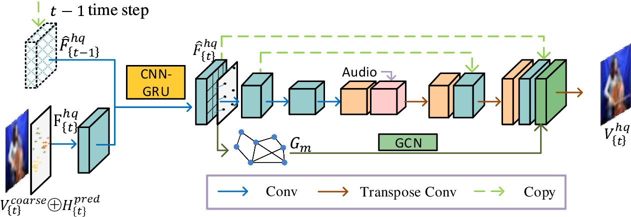 Figure 3 for Lets Play Music: Audio-driven Performance Video Generation