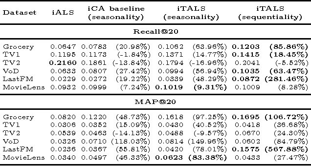 Figure 4 for Context-aware recommendations from implicit data via scalable tensor factorization