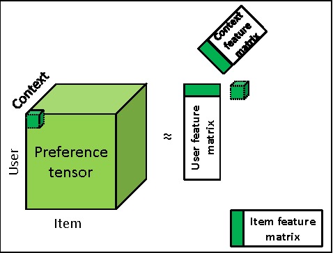 Figure 1 for Context-aware recommendations from implicit data via scalable tensor factorization
