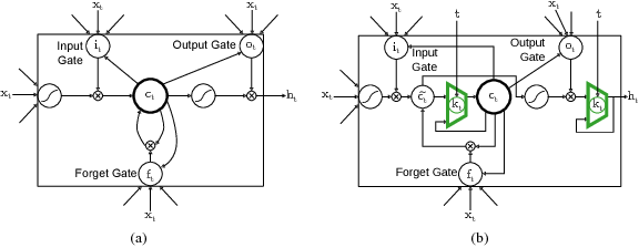 Figure 2 for Recover Missing Sensor Data with Iterative Imputing Network