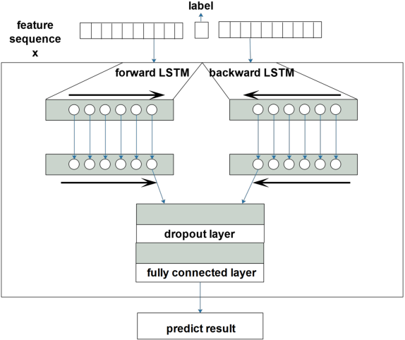 Figure 4 for Recover Missing Sensor Data with Iterative Imputing Network