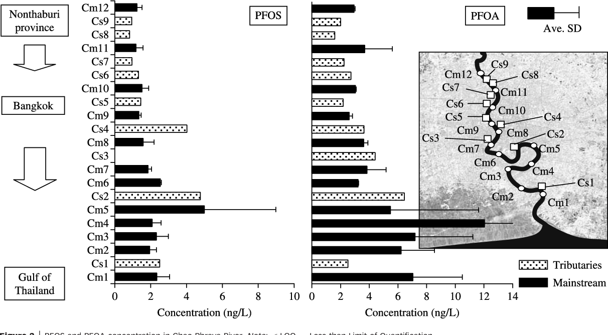 Figure 2 from Contamination of perfluorinated compounds (PFCs) in