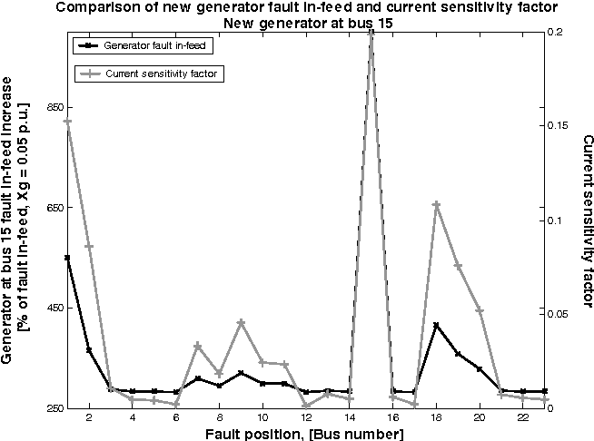 Fig. 7. Comparison of new generator fault in-feed and current sensitivity factor