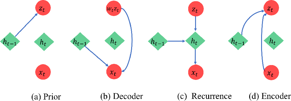 Figure 1 for Deep Latent Variable Model for Longitudinal Group Factor Analysis