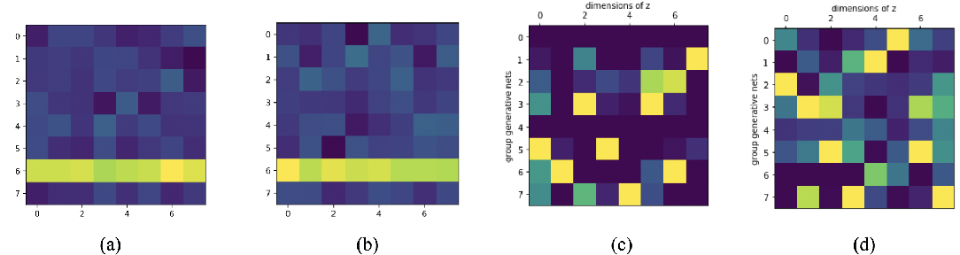 Figure 3 for Deep Latent Variable Model for Longitudinal Group Factor Analysis