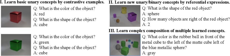 Figure 1 for A Competence-aware Curriculum for Visual Concepts Learning via Question Answering