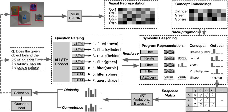 Figure 2 for A Competence-aware Curriculum for Visual Concepts Learning via Question Answering