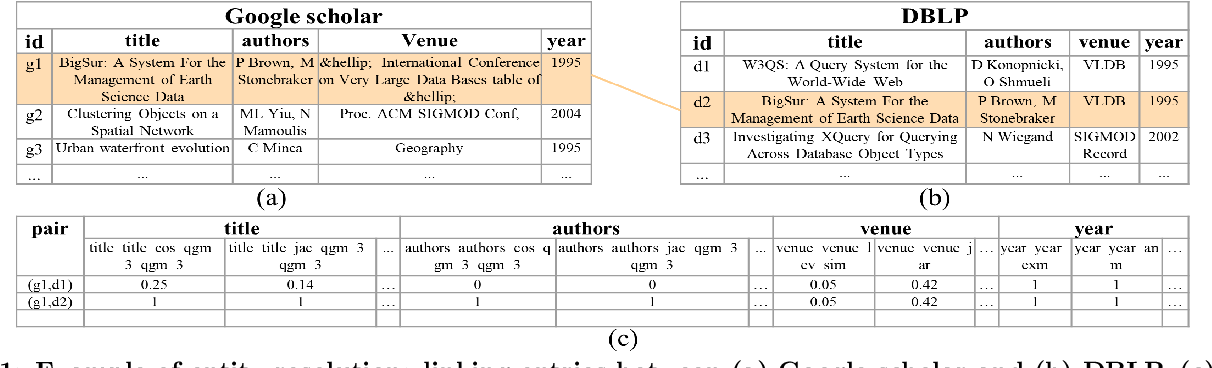 Figure 1 for AutoER: Automated Entity Resolution using Generative Modelling