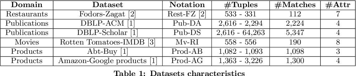 Figure 2 for AutoER: Automated Entity Resolution using Generative Modelling