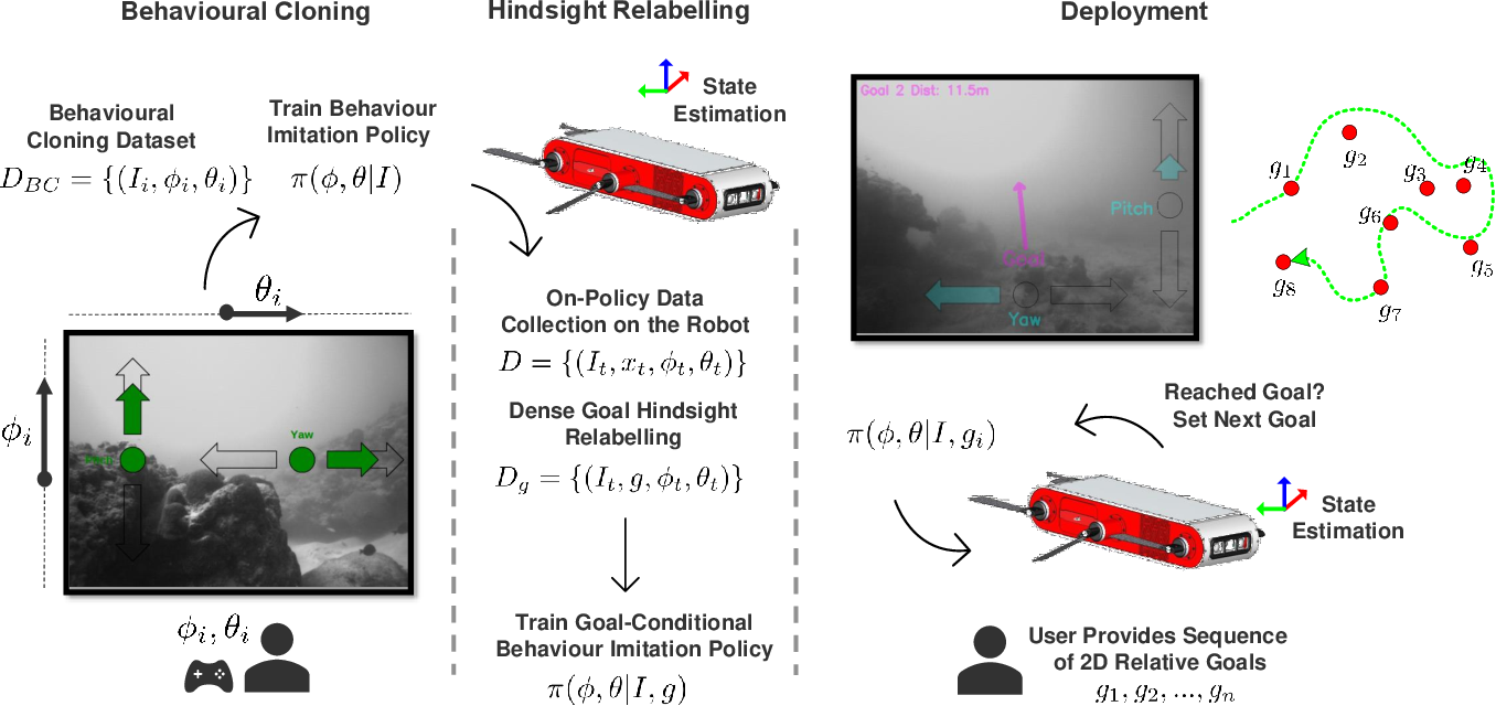 Figure 2 for Vision-Based Goal-Conditioned Policies for Underwater Navigation in the Presence of Obstacles