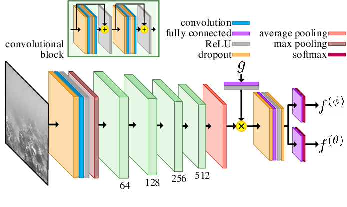 Figure 3 for Vision-Based Goal-Conditioned Policies for Underwater Navigation in the Presence of Obstacles