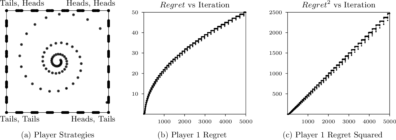 Figure 1 for Fast and Furious Learning in Zero-Sum Games: Vanishing Regret with Non-Vanishing Step Sizes