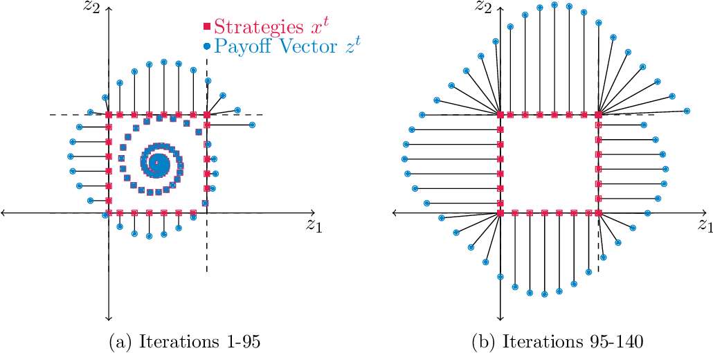 Figure 2 for Fast and Furious Learning in Zero-Sum Games: Vanishing Regret with Non-Vanishing Step Sizes