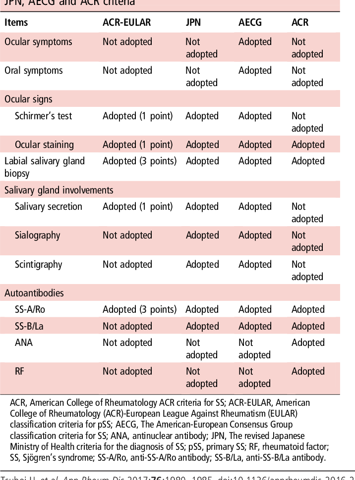 Table 1 from Comparison of performance of the 2016 ACR-EULAR