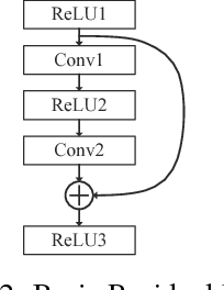 Figure 3 for Spiking Deep Residual Network