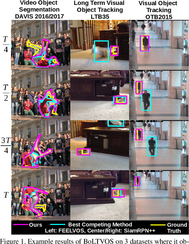 Figure 1 for BoLTVOS: Box-Level Tracking for Video Object Segmentation