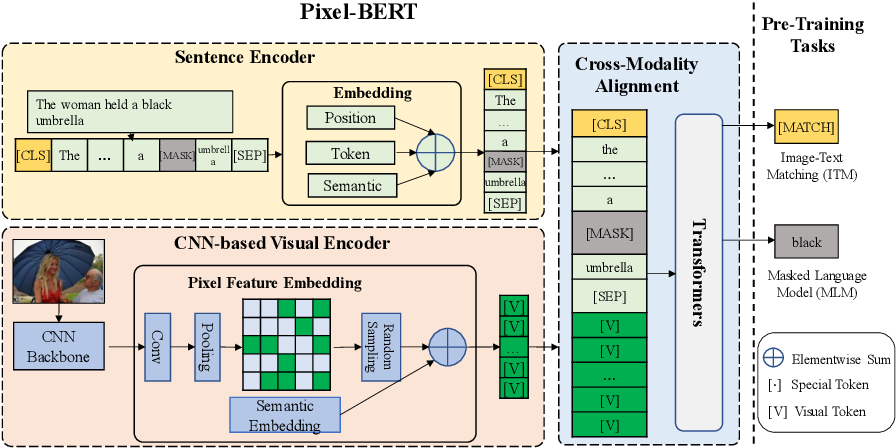 Figure 3 for Pixel-BERT: Aligning Image Pixels with Text by Deep Multi-Modal Transformers