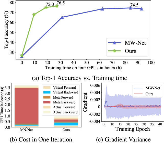 Figure 1 for Faster Meta Update Strategy for Noise-Robust Deep Learning