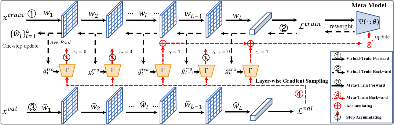 Figure 3 for Faster Meta Update Strategy for Noise-Robust Deep Learning